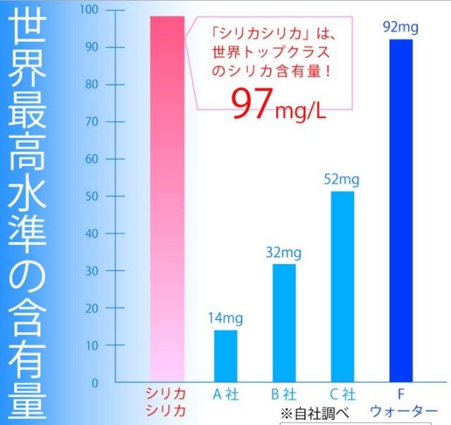 シリカシリカ含有量比較